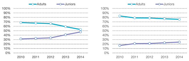 the-increasing-share-of-junior-students-in-the-uk