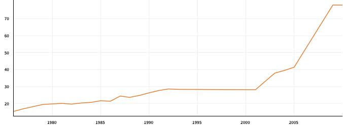 tertiary-enrolment-in-venezuela-1975-2009