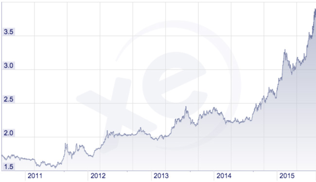 the-cost-of-a-us-dollar-in-brazilian-real-2011-2015