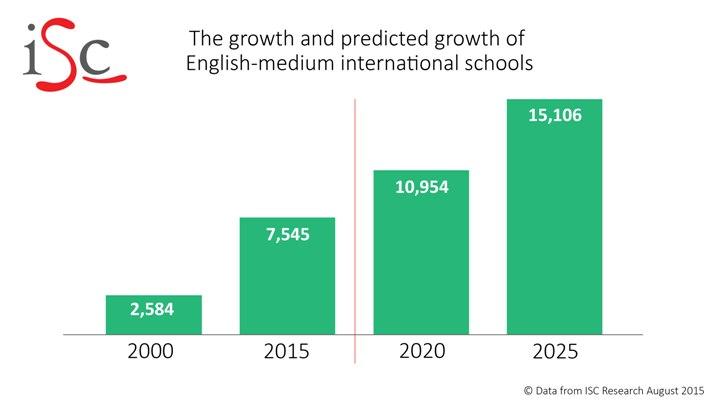 predicted-growth-of-international-schools