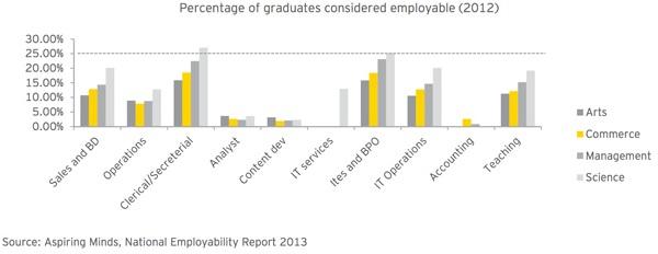 india-employability