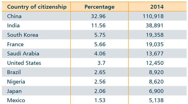 top-ten-sending-markets-for-canada-2014