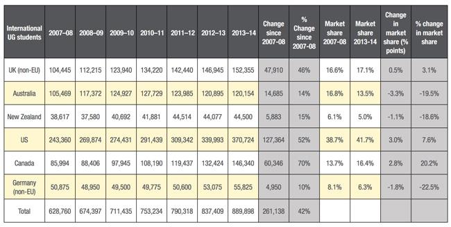 international-undergraduate-enrolments-2007/08–2013/14