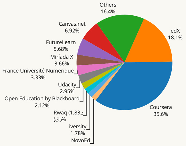 provider-market-share-by-courses-offered-2015