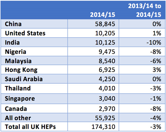 top-ten-non-european-union-countries-of-origin-for-first-year-higher-education-enrolment-in-the-uk-2014-15