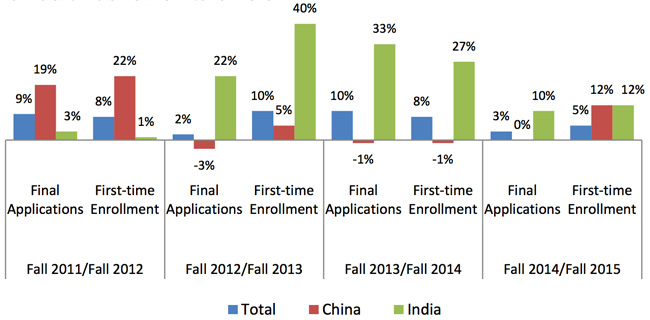 changes-in-final-international-graduate-applications-and-first-time-enrolment-for-china-and-india