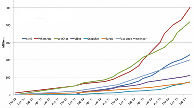 global-monthly-active-users-for-top-messaging-apps-through-february-2014