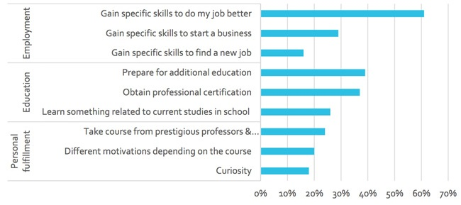 main-motivations-for-taking-a-mooc-respondents-from-colombia-the-Philippines-south-africa