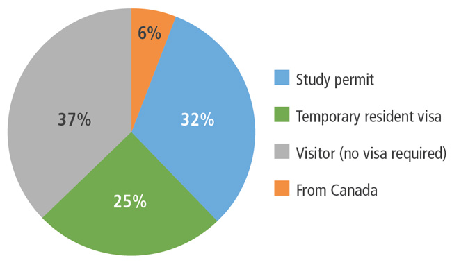 proportion-of-enrolment-in-languages-canada-member-programmes-by-visa-status