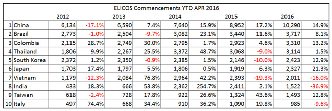 elicos-commencements-for-top-ten-source-countries-ytd-april-2012-2016