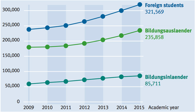foreign-student-enrolment-in-germany-2009–2015