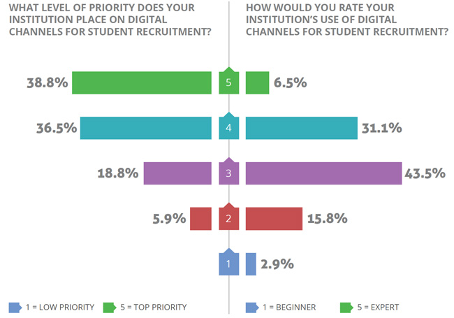 institutional-priority-and-expertise-in-digital-recruitment-channels-as-rated-by-survey-respondents