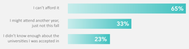 top-three-reasons-for-not-attending-a-us-institution-among-international-undergraduates-with-an-admissions-offer