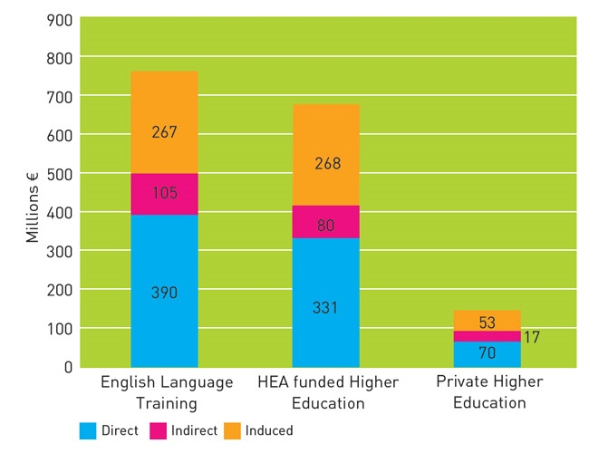 value-of-direct-indirect-and-induced-impacts-of-higher-education-and-elt-2014-15