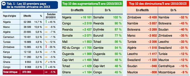 top-african-sending-markets