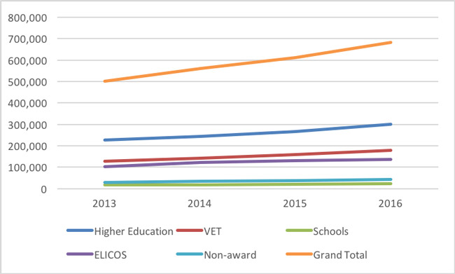 australian-enrolment-growth-by-education-sector