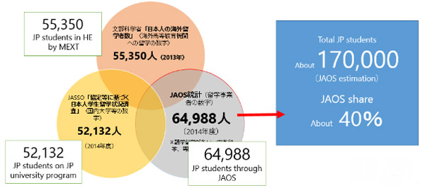 the-composition-of-japanese-outbound-with-statistics-spanning-the-2013-and-2014-15-reference-years