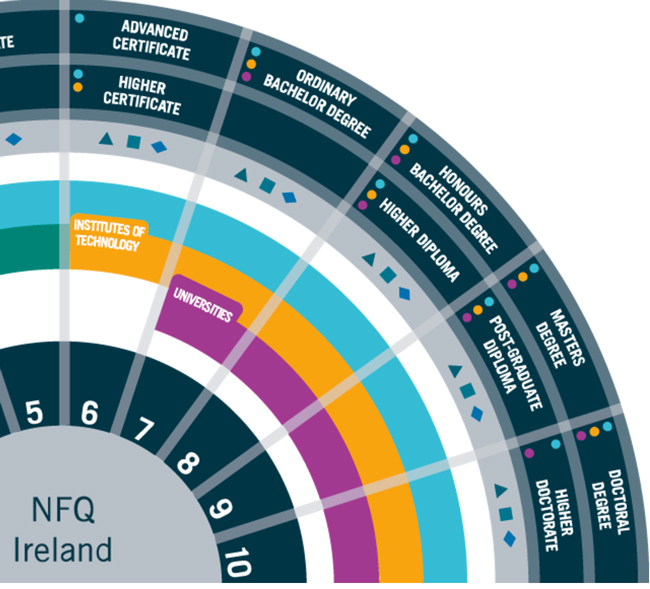 an-excerpt-from-the-irish-national-framework-of-qualifications