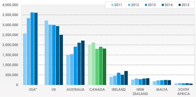 elt-destination-market-share-by-student-weeks-2011-2015