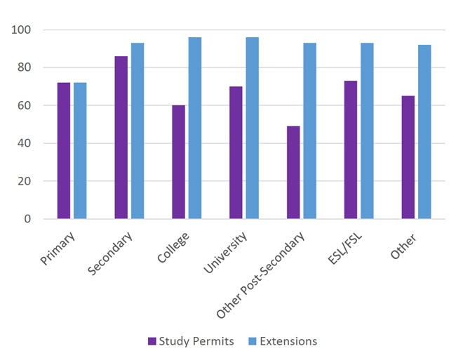approval-rates-for-canadian-study-permit-and-study-permit-extensions-by-level-of-study-ytd-november-2016