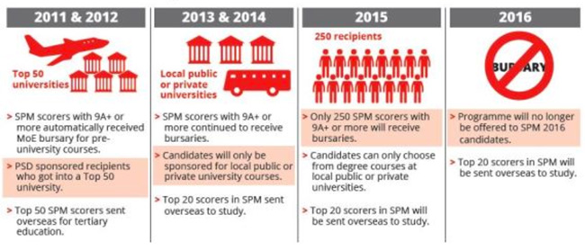 shifting-funding-levels-and-priorities-in-malaysias-public-service-department-scholarship-programme