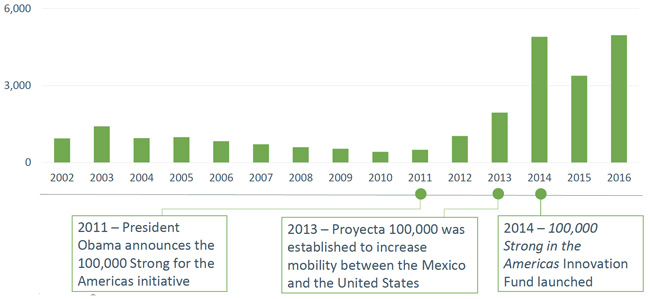 mexican-enrolment-in-us-ieps