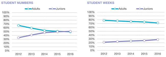 share-of-adults-and-junior-students-by-student-numbers-and-student-weeks-2012-2016