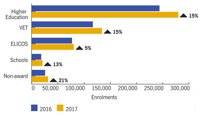international-enrolment-in-australia-by-sector-ytd-april-2016-and-2017