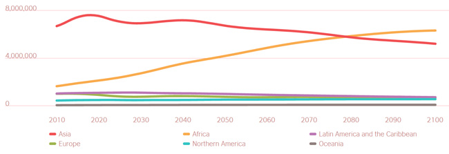 youth-population-projections-by-global-region-2010–2100