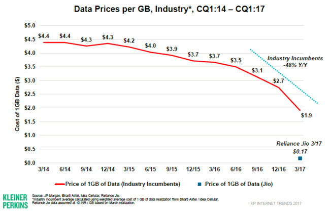data-prices-per-gigabyte-india-2014–2017