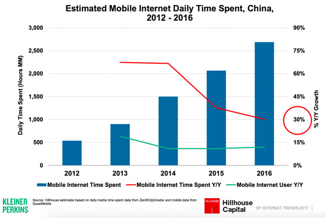 estimated-time-spent-per-day-on-mobile-internet-china-2012-2016