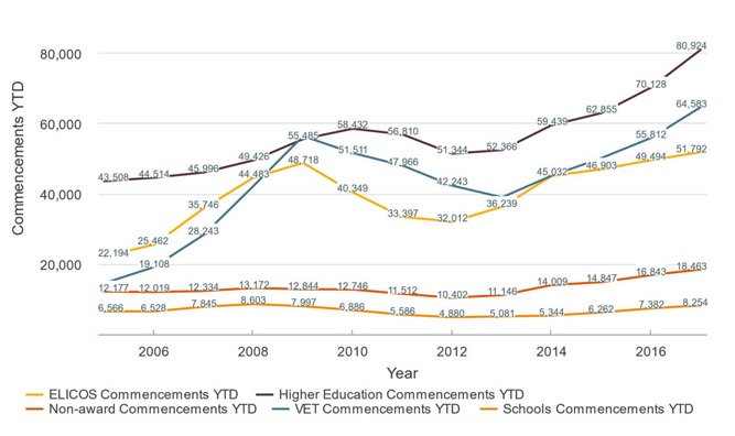 international-student-commencements-in-australia-by-education-sector