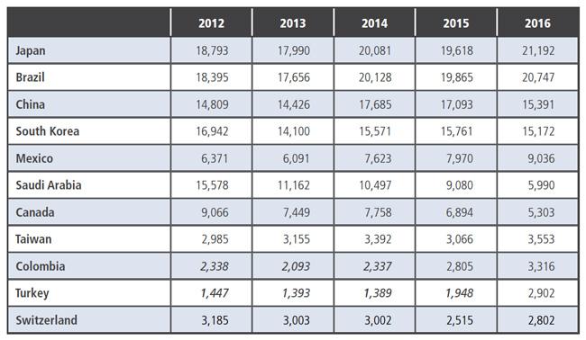 top-ten-sending-markets-for-canadian-language-programmes-2012–2016