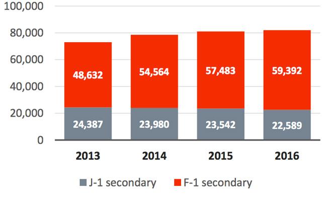 international-diploma-seeking-and-exchange-enrolment-in-us-high-schools-2013–2016