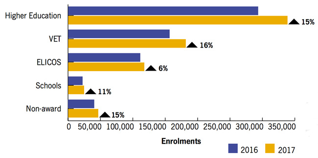 year-over-year-foreign-enrolment-by-education-sector-in-australia-2016–2017