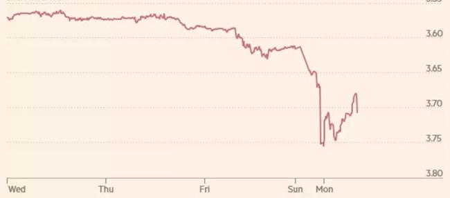 the-turkish-lira-fell-off-sharply-in-overnight-trading-over-8–9-october