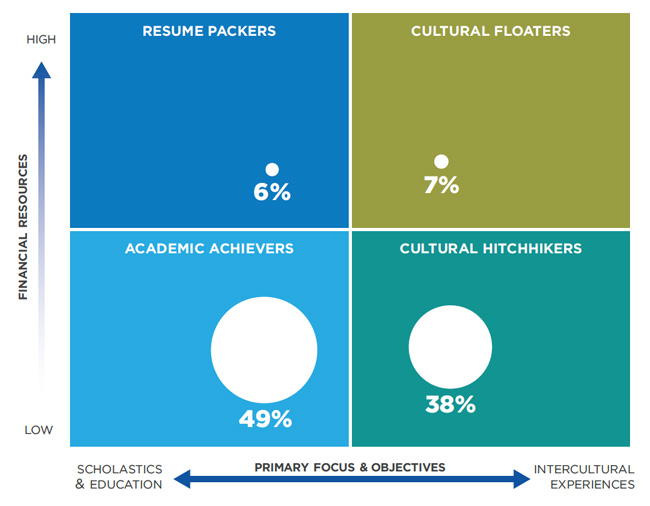 segmenting-the-indonesian-survey-respondents-by-their-motivations-for-study-abroad