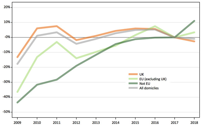 year-over-year-percentage-growth-in-applicants-to-british-universities-2009-2018