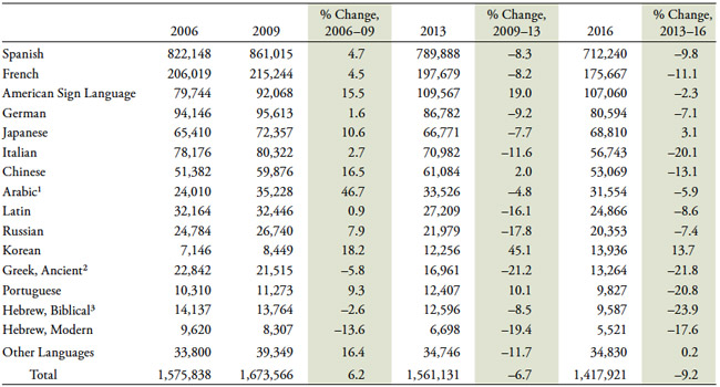 fall-language-enrolments-by-language-of-study-in-us-universities-and-colleges-2006-2009-2013-and-2016