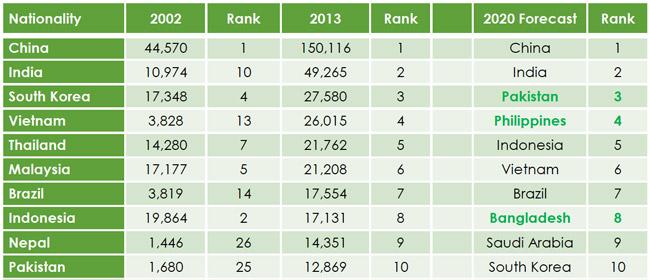 projected-mix-of-international-enrolment-in-australia-through-2020-by-top-ten-sending-market